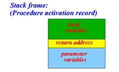 Method Invocation Method - Stack Frame