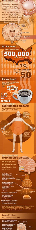 Parkinson's Disease Infographic http://www.farmaciaclapes.com/