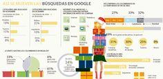 ¿Cuáles son los productos que más se compran según Google? Ecommerce, Shopping, Google Search, Products, E Commerce