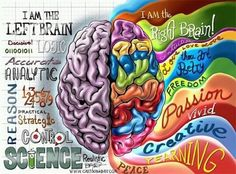 I am right brain dominant with high left leanings too---almost both~