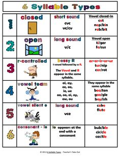 6 Syllable Type Poster Here is a Free Poster to hang on your reading wall or to keep handy when you need a refresher on syllables and the rules. This little kid-friendly poster displays the 6 types of Reading Groups, Reading Strategies, Reading Activities, Reading Skills, Teaching Reading, Guided Reading, Reading Mastery, Dyslexia Strategies, Word Work Activities