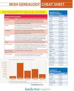 Irish Genealogy Cheat Sheet - Irish Genealogy - Research Your Heritage