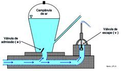 esquema bomba ariete Ram Pump, Stirling Engine, Earthship Home, All About Water, Tool Room, Water Waste, Water Systems, Mechanical Engineering, Aquaponics