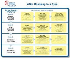 Tinnitus Research: Moving the World Toward a Cure | American Tinnitus Association