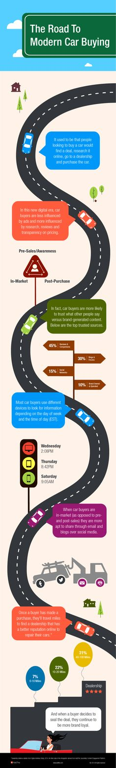 The Road to Modern Car Buying #infographic #Car #CarBuying