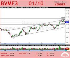 BMFBOVESPA - BVMF3 - 01/10/2012 #BVMF3 #analises #bovespa