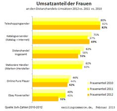 "-""E-Commerce: Was Frauen wollen"" via http://t3n.de/news/e-commerce-frauen-weibliche-455620/  e commerce frauen exiting commerce"