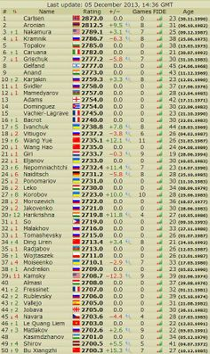 Aronian gains ELO, Nakamura to 3rd position on LIVE list