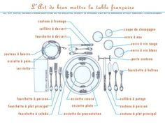french table setting | Translation of the pieces of the place setting from French to English: Comment Dresser Une Table, Dresser La Table, French Teacher, Teaching French, French Cafe, French Food, French Table Setting, Setting Table, Organization Ideas