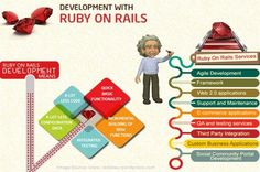 Why Should You Consider #RubyonRails Programming and Its #Framework? Ruby, an Object Oriented scripting language for web-development, gets extension from a software library called Rails. http://findnerd.com/list/view/Why-Should-You-Consider-Ruby-on-Rails-Programming-and-Its-Framework/11690/ … #webdev