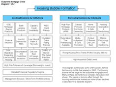 Subprime mortgage crisis - Wikipedia, the free encyclopedia