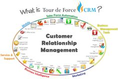 What is Tour de Force CRM? #Technology #CRM #Sales