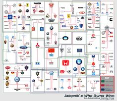 Here's an Automotive tree, which shows what Car company owns what Car brands.