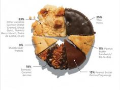 Girl Scout cookies 'pie' chart