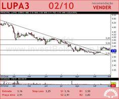 LUPATECH - LUPA3 - 02/10/2012 #LUPA3 #analises #bovespa