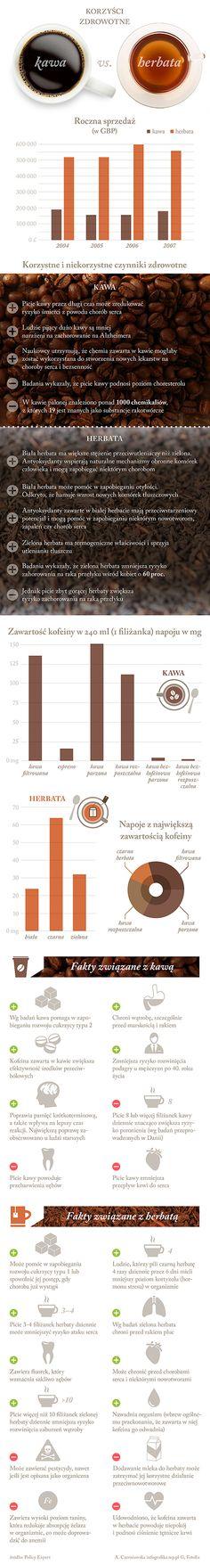 Jak wynika ze statystyk, w wyścigu o ulubiony napój Polaków wciąż wygrywa herbata. Rozsmakowaliśmy się w zielonej odmianie, czerwoną kojarzymy z odchudzaniem, a białą z wyrafinowanym smakiem. Jednak, gdy chcemy się obudzić, kawa okazuje się nieodzowna. Który napój korzystniej wpływa na zdrowie? Jakie są plusy i minusy ich spożycia?