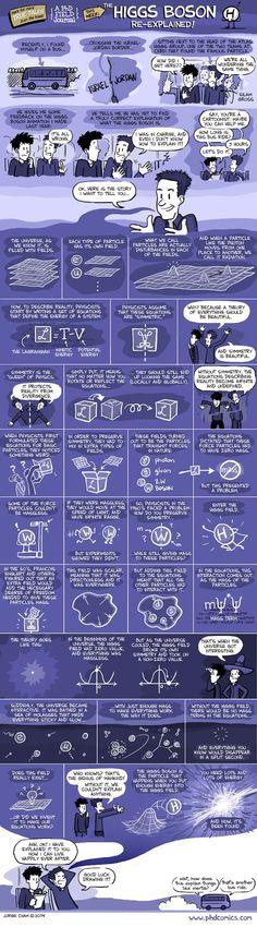 Higgs-Boson Explained (comic infographic)