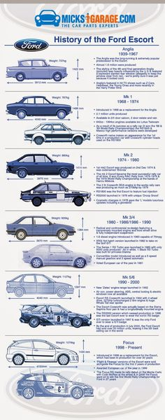 The Filter: History of the Ford Escort - MicksGarage.com