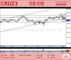 SOUZA CRUZ - CRUZ3 - 08/08/2012 #CRUZ3 #analises #bovespa