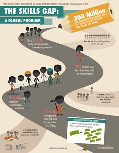 One fifth of young people aged 15-24 years in developing countries never completed primary school and lack skills for work