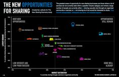 Sharing. Opportunity Infographic - The New Sharing Economy Study by latddotcom, via Flickr