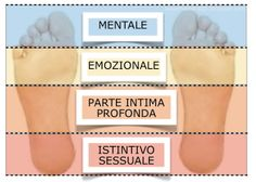 Lettura del Piede Reiki, Chakra, Psychology, Healing, Fitness, Beauty, Mantra, Wicca, Facebook