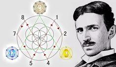 Nikola Tesla - O SEGREDO DOS NÚMEROS 3, 6 e 9 = 2016 Uma suposta descoberta recente de desenhos de Nikola Tesla revelando um mapa de multiplicação q contém todos os números em um sistema simples de se usar foi descoberto. Os desenhos foram descobertos em uma loja de antiguidades em Phoenix, capital do Arizona, por Abe Zucca, segundo o site CBS News. Acreditam q os desenhos tenham sido criados nos últimos anos do Laboratório de Energia Livre de Tesla, o Wanderclyffe. O manuscrito aparenta ...