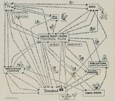 Infographic/chart from Walt Disney on how to use a value from a film across all entertainment assets. Pretty neat.