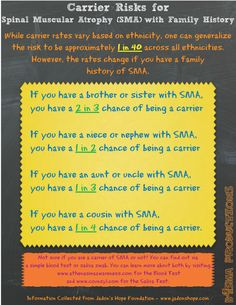 - So you're well aware that in the average carrier status is 1 in 40 but what is your chance of being a carrier if you have a family history of SMA? This little poster should help explain that. Below is the information if you have a relative with SMA. Spinal Muscular Atrophy, Family History, Families, Hate, Thing 1, Strong, Wellness, Poster, Movie Posters