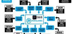 """¿CÓMO se SOSTENÍA la """"CAJA B"""" del PARTIDO POPULAR?..."""