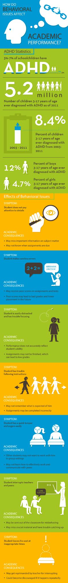 How Behavioral Issues Affect Academic Performance Infographic | e-Learning Infographics