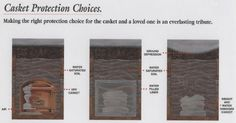 Casket Protection Choices Burial Vaults, Water Damage, Casket, Vaulting, Choices, Jewelry Box