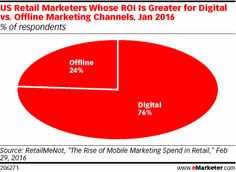 US Retail Marketers Whose ROI Is Greater for Digital vs. Offline Marketing Channels, Jan 2016 (% of respondents)