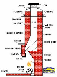 Fireplace Throat Damper and Chimney Top Damper | Fireplace ...