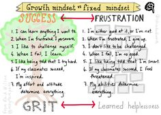 Love this infographic from Sylvia Duckworth on the difference between a growth mindset and a fixed mindset.   So powerful and so perfect for helping students change their thinking!