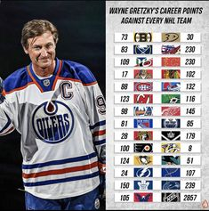 Wayne Gretzky, Hockey Players, Penguins, Nfl, Football, Baseball Cards, Random, Logos, School
