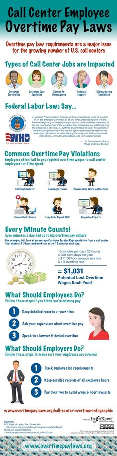 Call Center Employee Overtime Pay Laws infographic