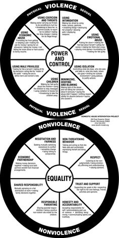 Cycle of domestic violence - wonderful intervention with victims and batterers