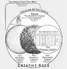 The History of the Genesis Gap Theory Interpretation and its Basis in Bible Doctrine. Days Of Creation, Gods Creation, Bible Doctrine, Intelligent Design, New Earth, Bible Truth, Satan, Gap, Theory