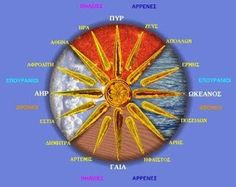 Vergina Sun- a Greek symbol, famously used by the Macedonians to represent the Argead Dynasty. The symbol has 16 rays, which 4 rays represent: Earth-Ocean-Fire-Air. The other 12 rays represent the Greek Gods & Goddesses of Olympus. Macedonia Is Greek Ancient Greek City, Ancient Greece, Alexandre Le Grand, Greek Symbol, Greek Gods And Goddesses, Greek Mythology, Faia, Greek History, National Symbols