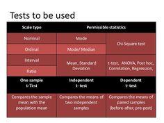 t test hypothesis