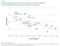 The Anglo-Saxons slide down the social mobility scale.(July 15th 2013)