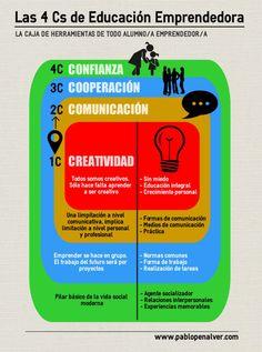 A continuación os muestro uan infografía donde se recogen las 4 habilidades que considero básicas dentro del concepto de emprendimiento en un aula de secundaria: