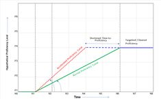 Concept of accelerating time to proficiency No Experience Jobs, Workplace, Chart, Concept, Office Workspace
