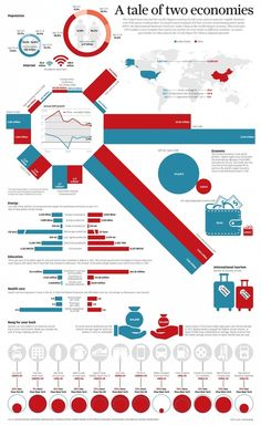 INFOGRAPHIC: China vs the US - a tale of two economies