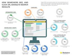 infographics SERP research - How Searchers See, and click on, Google's Search Results Pages