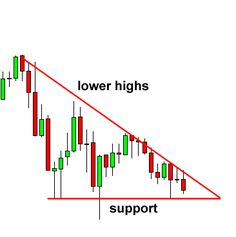 Descending Triangle Chart Pattern - price usually moves down