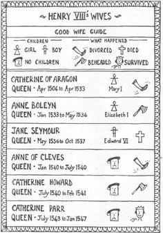 Henry VIII cheat sheet