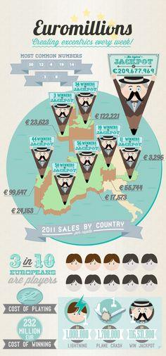 Euromillions by Filipa Dantas, via Behance