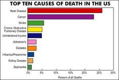 Yep, that was the last time homocide did NOT appear in US statistics as a leading cause of death. Description from thelowdownblog.com. I searched for this on bing.com/images